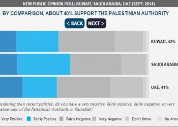 الرأي العام الأردني يدعم «حماس»، ولا يدعم «داعش» أو «الإخوان المسلمين»
