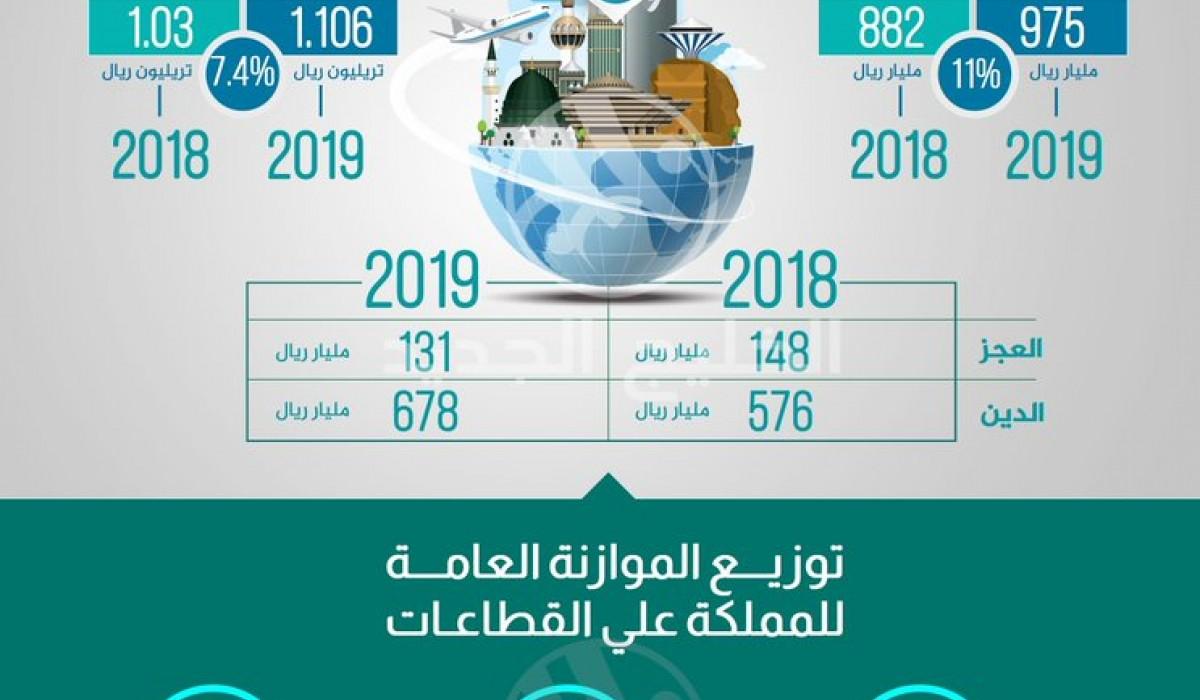 توقعات موازنة السعودية لعام 2019