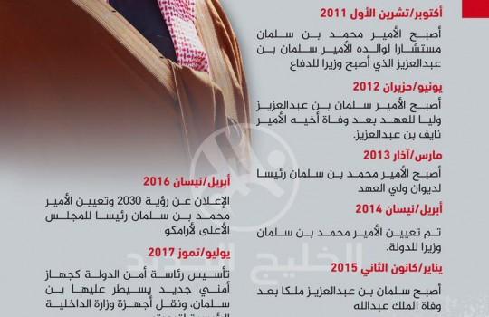 خطوات الأمير محمد بن سلمان نحو عرش السعودية