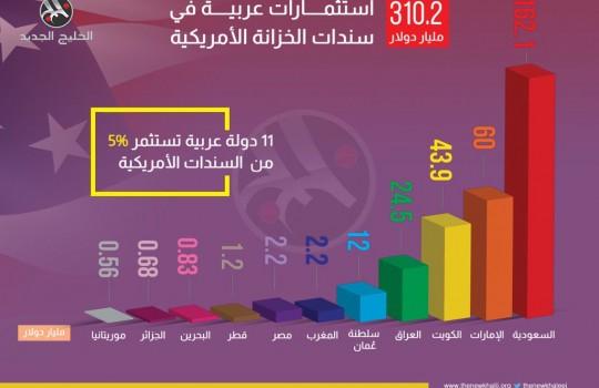 استثمارات عربية في سندات الخزانة الأمريكية