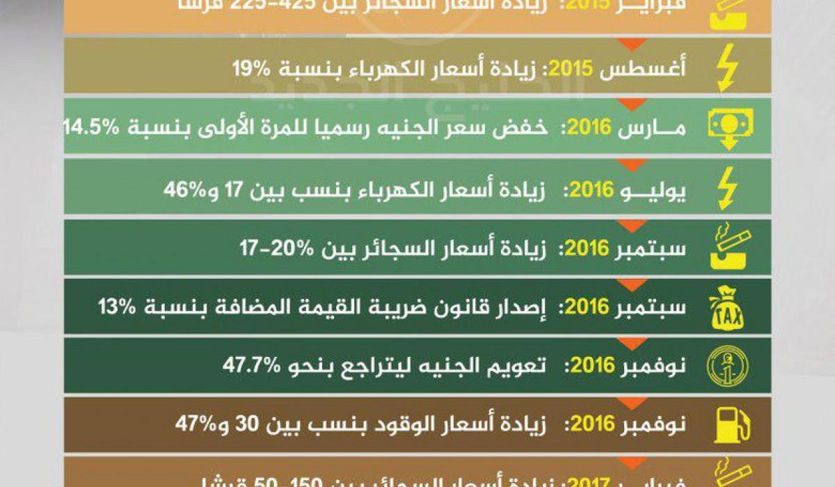 رئاسة السيسي … 4 سنوات من زيادة الأسعار و الضرائب