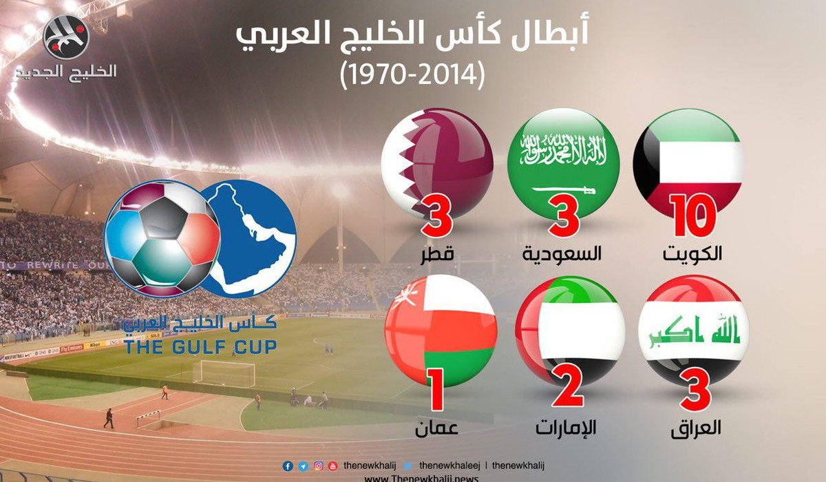 أبطال كأس الخليج العربي  (1970-2014)
