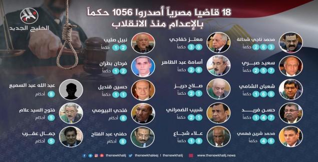 18 قاضيا مصرياً أصدروا 1056 حكماً بالإعدام منذ الانقلاب