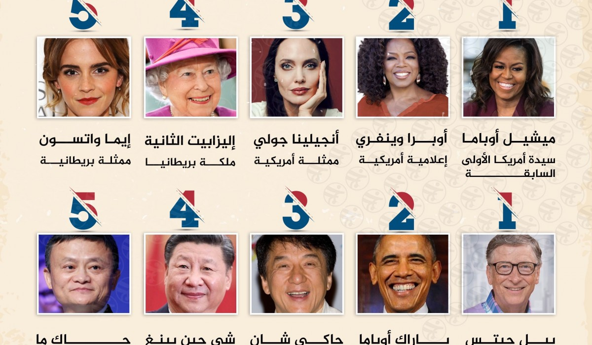 الشخصيات الأكثر شعبية في العام 2019