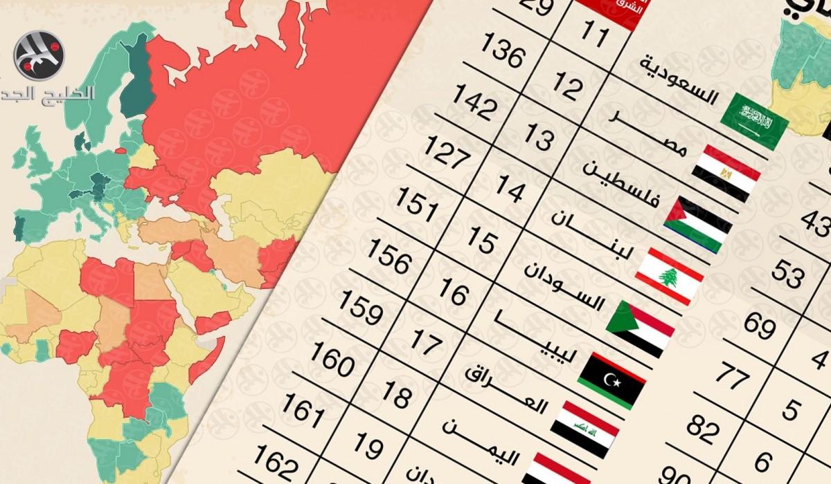 الدول العربية في مؤشر السلام العالمي 2019