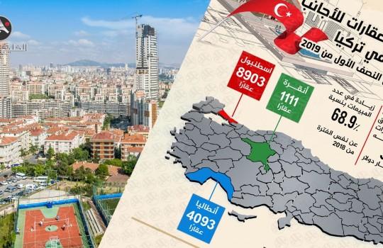 زيادة مبيعات العقارات للأجانب في تركيا