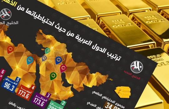 ترتيب الدول العربية من حيث احتياطياتها من الذهب