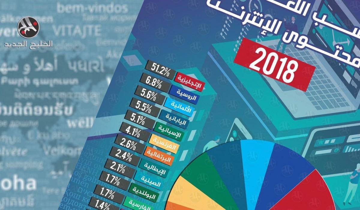 نسب اللغات في محتوى الإنترنت 2018
