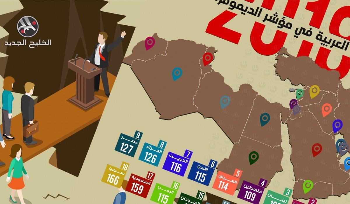 الدول العربية في مؤشر الديمقراطية