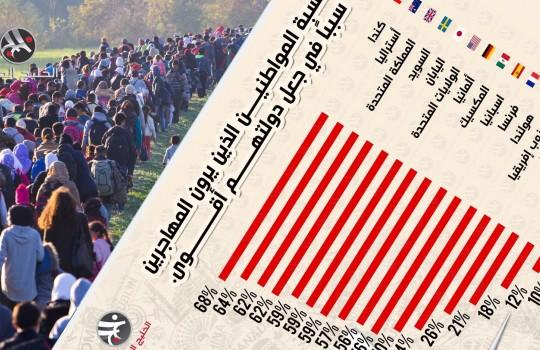 نسبة المواطنين الذين يرون المهاجرين سببا في جعل دولتهم أقوى