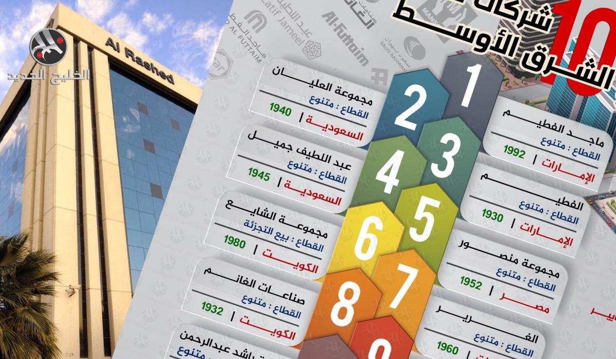 أكبر 10 شركات خاصة في الشرق الأوسط