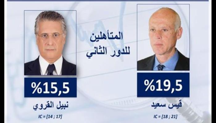 إحصائيات تقديرية: سعيد والقروي في جولة الإعادة برئاسيات تونس
