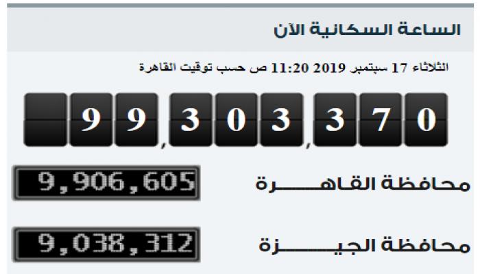 ارتفاع سكان مصر بالداخل إلى 99.3 مليون نسمة