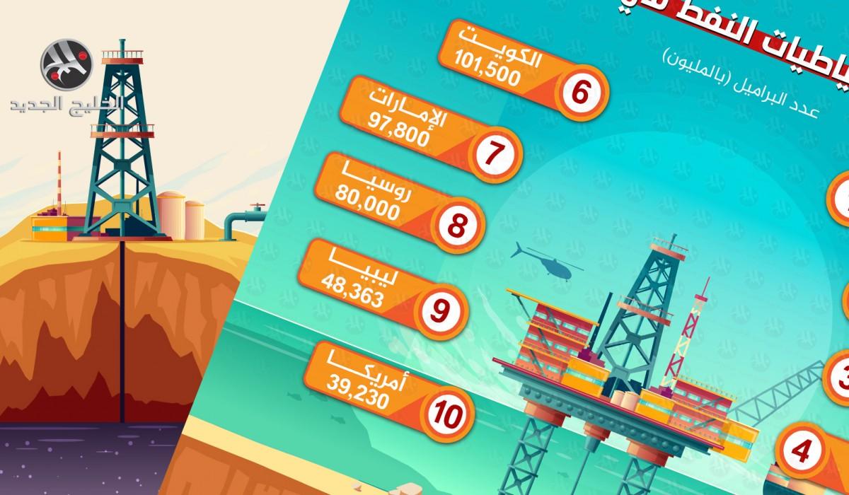أكبر احتياطيات النفط في العالم.. السعودية ثانيا