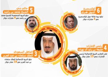 أغنى 10من ملوك وأمراء العالم.. بينهم 5  عرب