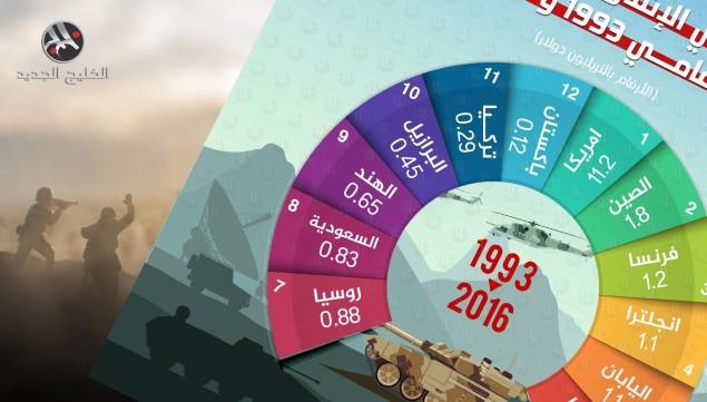 إجمالي الإنفاق العسكري بين 1993 و2016