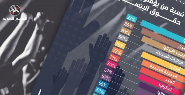 نسبة من يؤمنون بوجود حقوق الإنسان