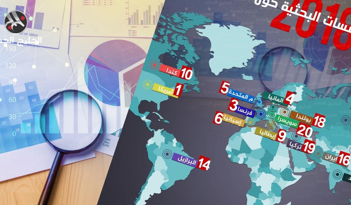 جودة المؤسسات البحثية حول العالم في 2018
