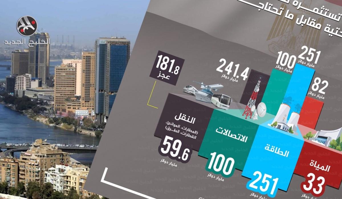 ما حجم ما تستثمره مصر في قطاعات البنية التحتية مقابل ما تحاجه الآن؟