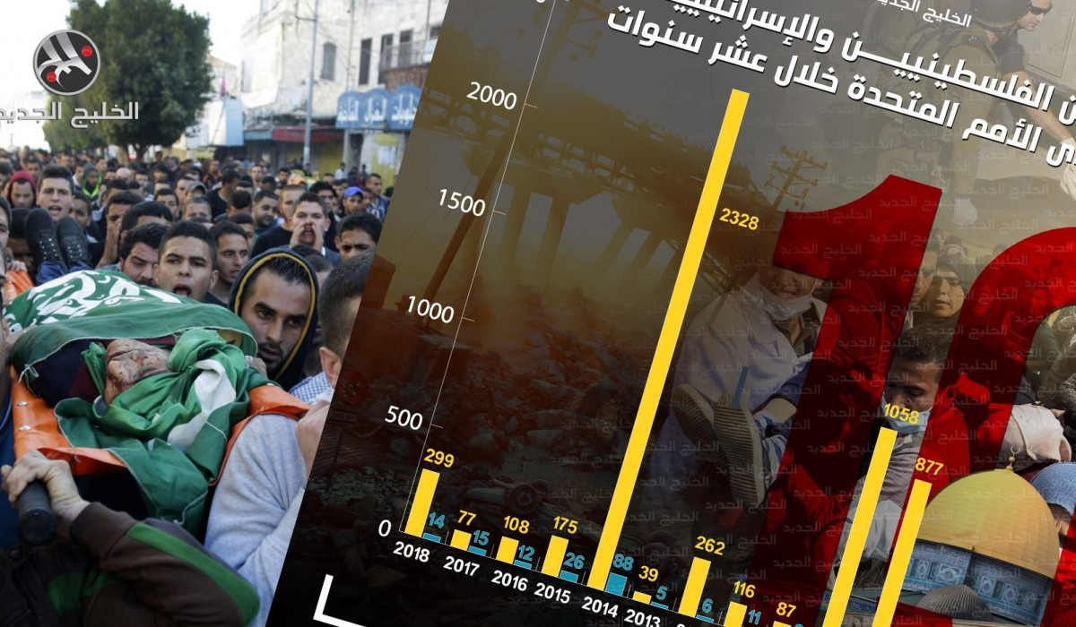 عدد القتلى من الفلسطينيين والإسرائيليين المسجلين بالأمم المتحدة في عشر سنوات