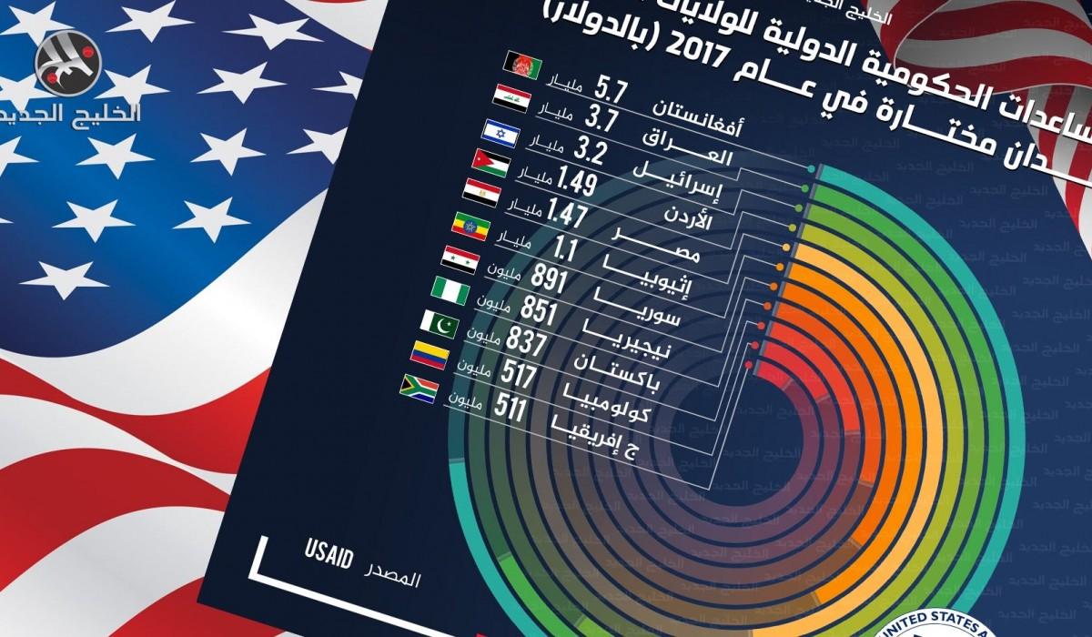 المساعدات الحكومية الأمريكية لدول العالم 2017