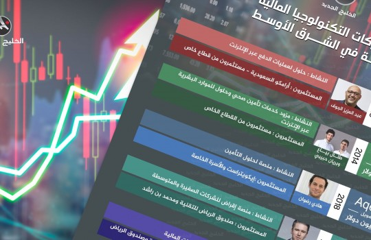 أقوى شركات التكنولوجيا المالية الناشئة في الشرق الأوسط