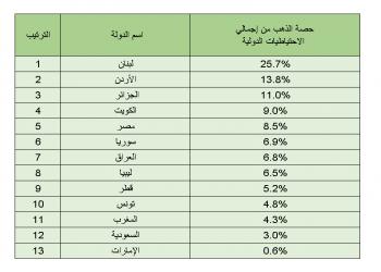 لبنان يتصدر الدول العربية في احتياطيات الذهب