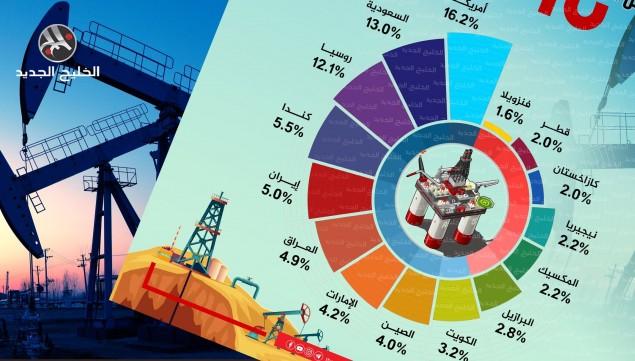 حصة كل دولة بإنتاج النفط عالميا.. أمريكا تتصدر والسعودية ثانيا