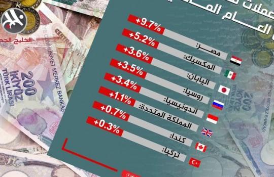 تغير العملات مقابل الدولار العام الماضي