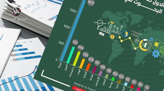 الدول صاحبة أكبر عدد من مراكز البحوث في العالم
