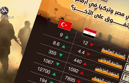 جيشا مصر وتركيا في أرقام.. من يتفوق على الآخر؟