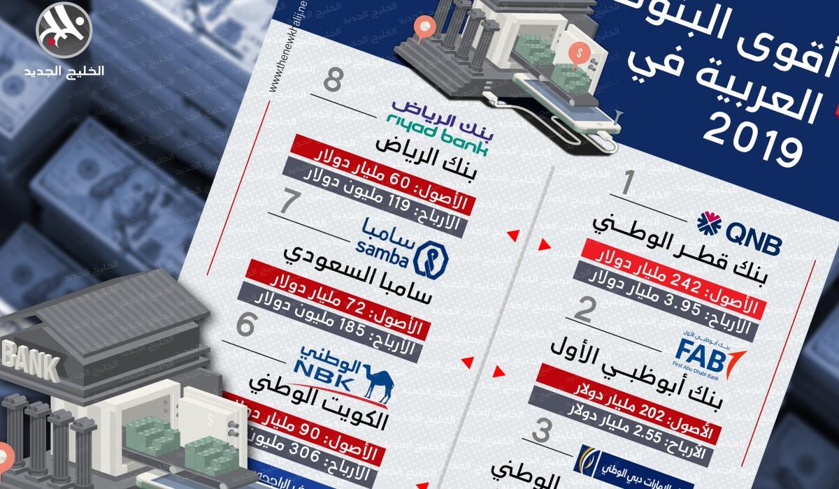 أقوى البنوك العربية في 2019