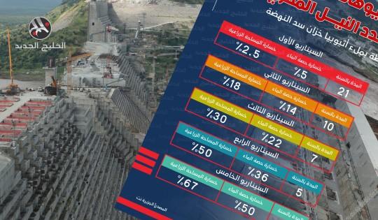 5 سيناريوهات كارثية تهدد النيل المصري