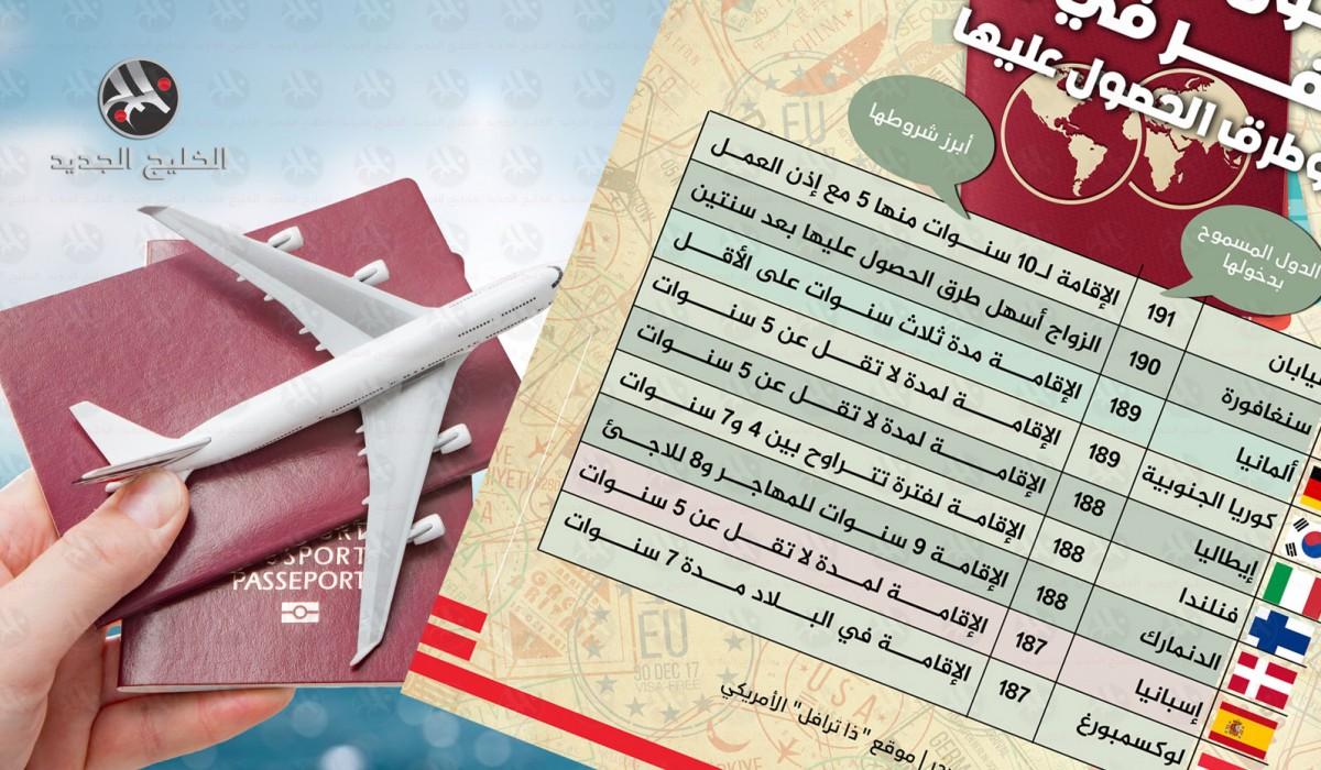 أقوى جوازات السفر في 2020 وطرق الحصول عليها