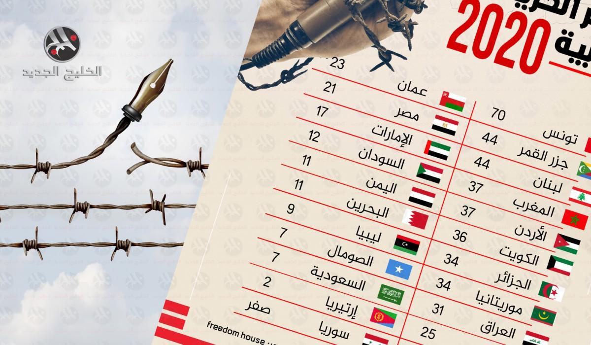 مؤشر الحريات العربية 2020