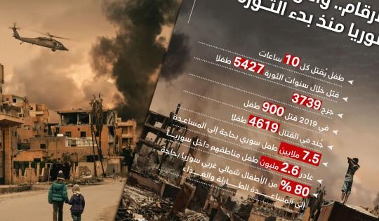 بالأرقام.. واقع أطفال سوريا منذ بدء الثورة