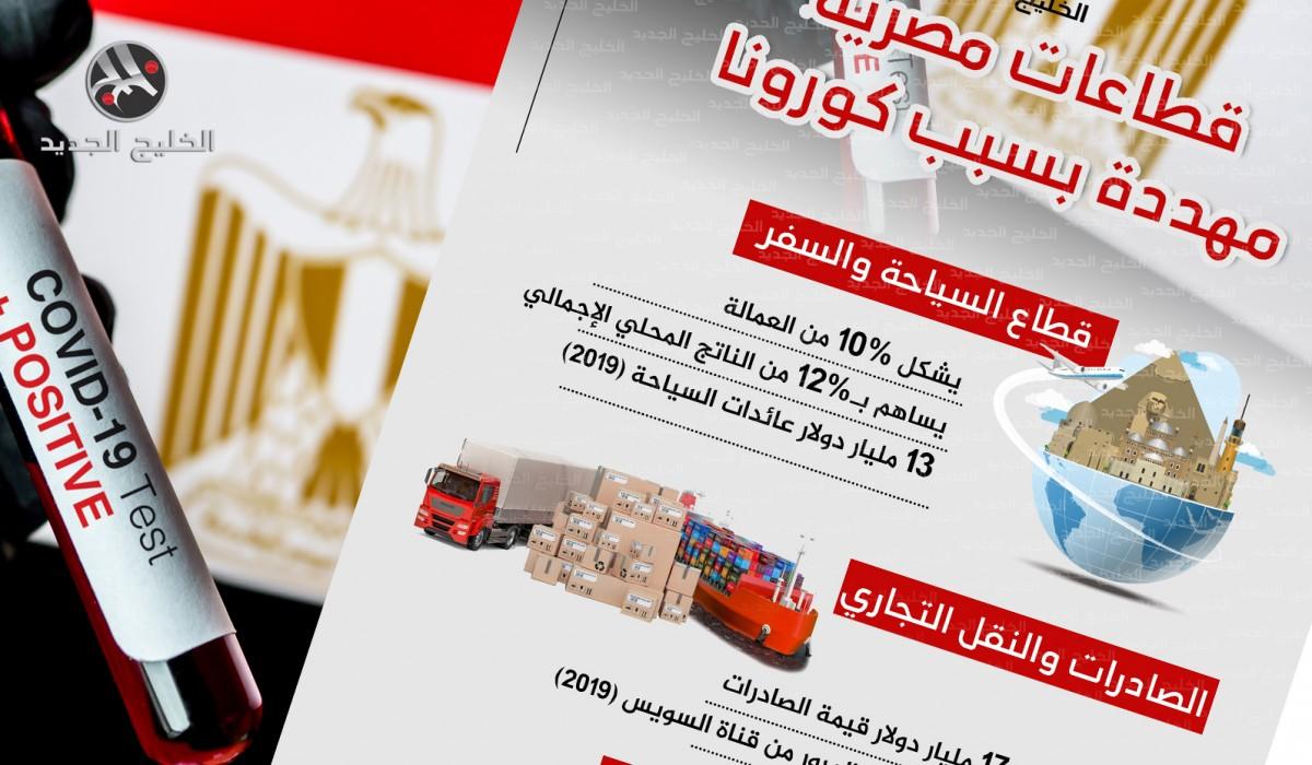 قطاعات مصرية مهددة بسبب كورونا