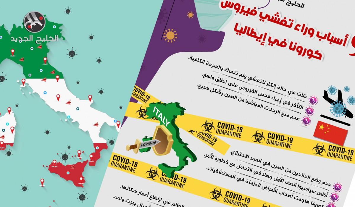 9 أسباب وراء تفشي كورونا في إيطاليا