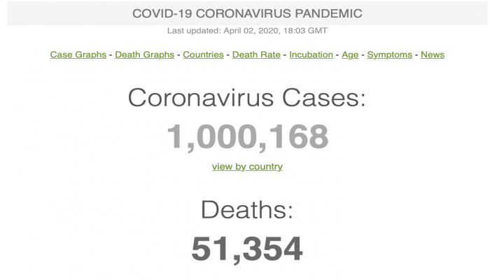 رسميا .. مليون مصاب بفيروس كورونا حول العالم