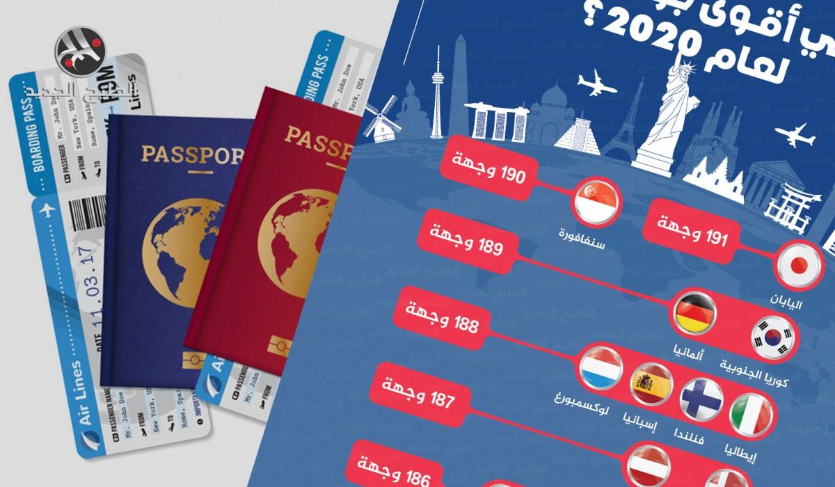 أقوى جوازات السفر لعام 2020