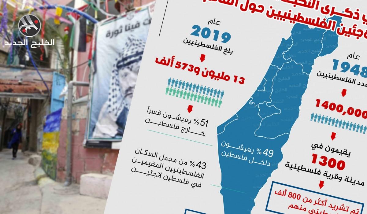 كم وصل عدد اللاجئين الفلسطينيين حول العالم؟