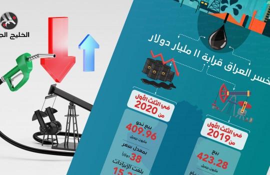 كيف تأثر العراق بانخفاض أسعار النفط في 2020؟