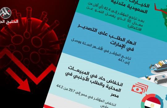 كيف أثر كورونا على أكبر 3 اقتصادات عربية؟