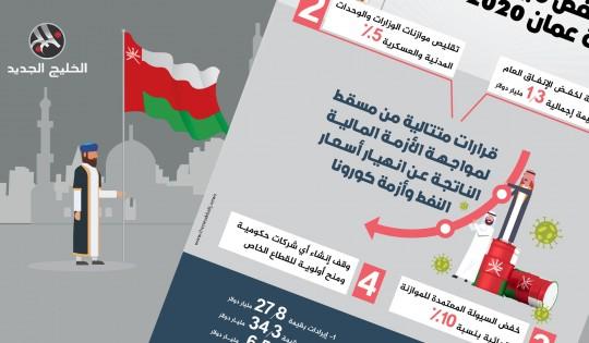 خطة خفض ميزانية سلطنة عمان 2020