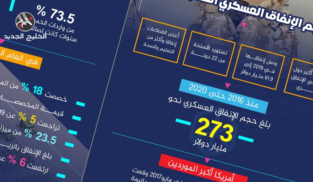 حجم الإنفاق العسكري السعودي
