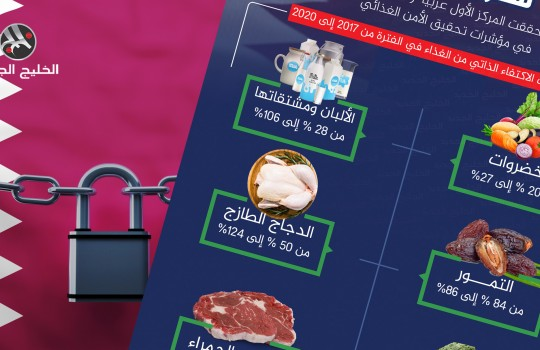 حجم نمو الأمن الغذائي لقطر بعد الحصار
