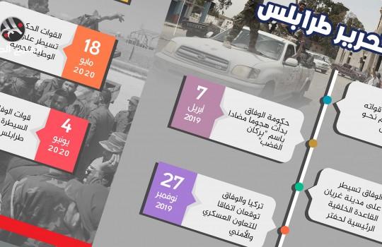 مسار تحرير طرابلس