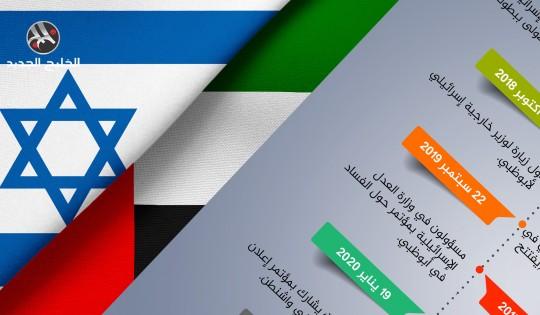 آخر محطات التطبيع الإماراتي مع دولة الاحتلال الإسرائيلي