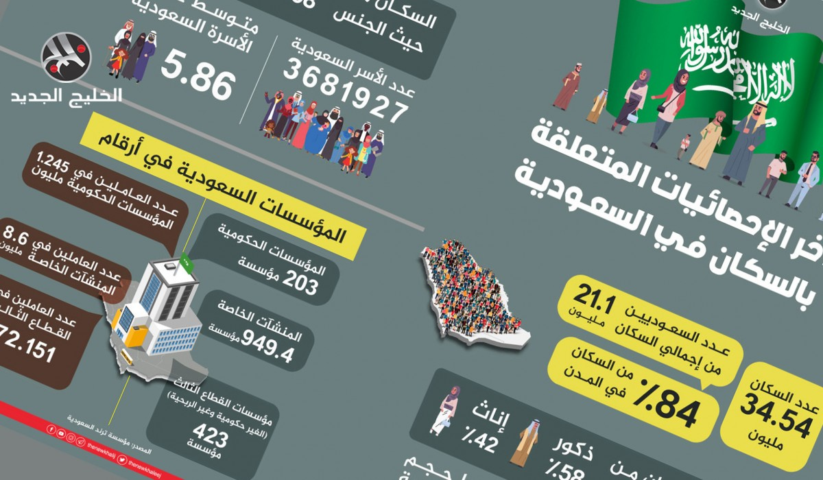 آخر الإحصائيات المتعلقة بالسكان في السعودية