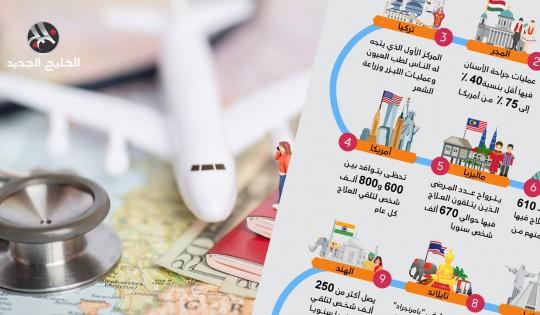 أشهر 10 دول في مجال السياحة العلاجية